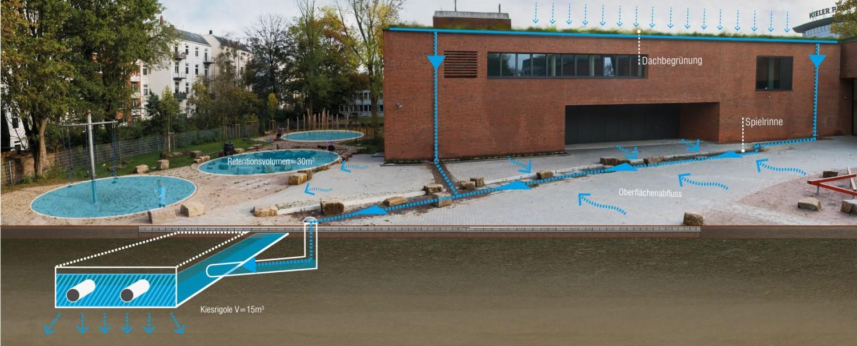 Naumann-Landschaft-Schule-Rellinger-Strasse-Entwaesserungskonzept Naumann – Landschaft