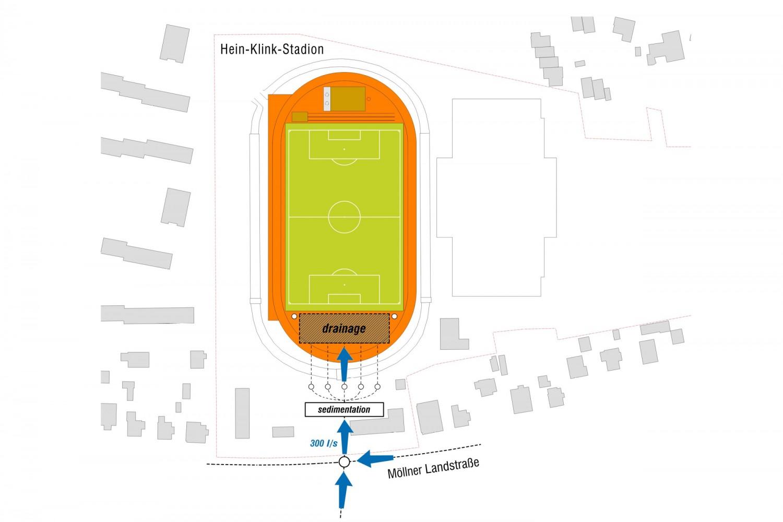 Naumann-Landschaft-Sportplatz-Moellner-Landstrasse-Drainage- Naumann – Landschaft