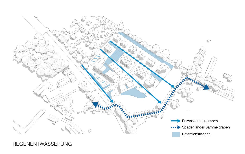 Naumann-Landschaft-Wohnbebauung-Butterberg-Regenwassermanagement Naumann – Landschaft